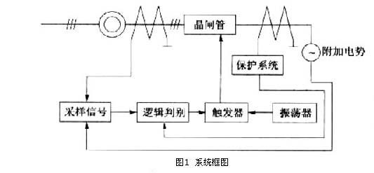进相器在高压电机上的应用.png