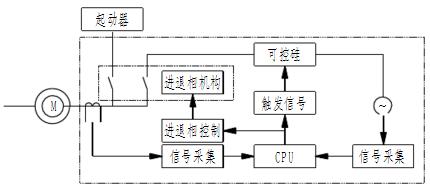 进相器原理介绍.png