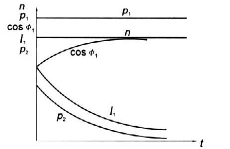 进相器补偿原理,电动机补偿特性.png