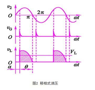 晶闸管在高压软启动柜上的应用.png