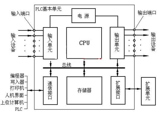 PLC硬件组成1.jpg