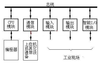 PLC硬件组成2.jpg