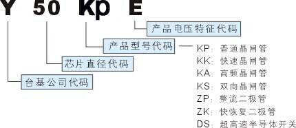 KP普通可控硅型号