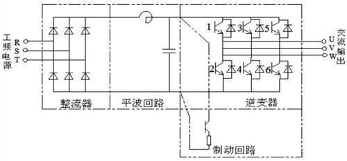 变频器结构