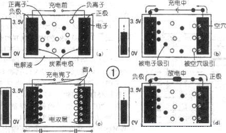 电双层型电容器原理