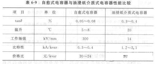 电力电容器型号含义
